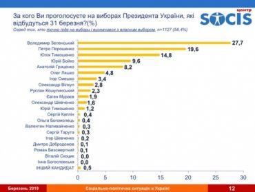 Центр «Социс», який пов'язують з керівником штабу Порошенка Ігорем Гринівим, опублікував найсвіжіше опитування