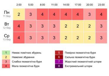 """Магнітні бурі в Україні """"розгулялися"""""""
