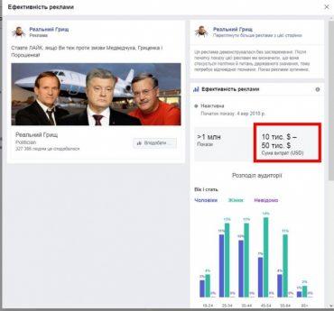 Порошенкові посіпаки обливають брудом Гриценка за сотні тисяч доларів у Фейсбуці