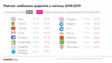 Viber – найпопулярніший мобільний додаток в українців