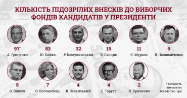 Комітет виборців України, що скурвився на користь Порошенка, знайшов 272 підозрілі внески у фінзвітах кандидатів