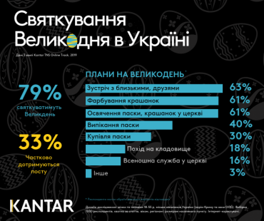 Цікаві факти про святкування Великодня в Україні: лише 2% українців дотримувались посту, а 6% – планували приєднатися в останній тиждень