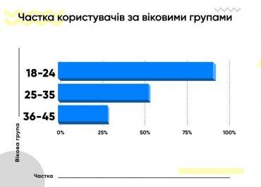 Instagram – соцмережа №1 для української молоді