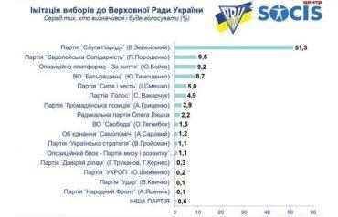 ЗаЖОПу Медведчука і Бойка проголосують 9% ватників