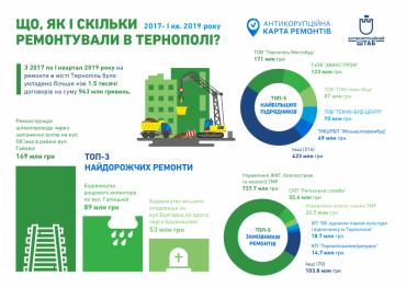 """Мільярд гривень на ремонтні роботи в Тернополі. """"Де вони"""" – дізнаєтесь на Карті ремонтів"""