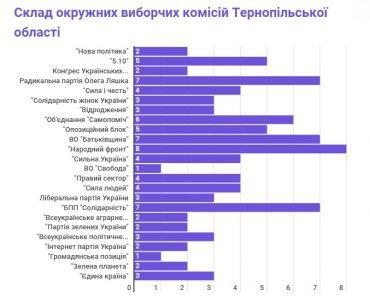 ОВК Тернопільщини: кількісний склад та заміни, перші труднощі в роботі