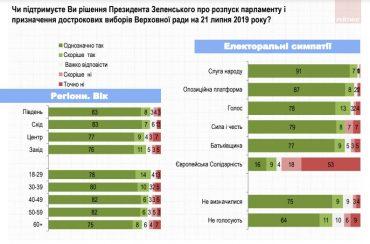 88% українців схвалюють дострокові парламентські вибори
