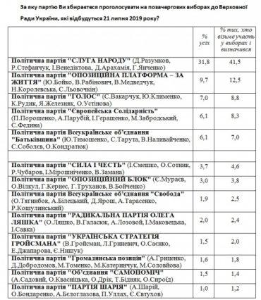 Соцопитування Центру Разумкова: в Раду проходять від п'яти до семи партій