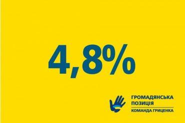 Чотири політичні партії мають шанси подолати 5-відсотковий бар'єр для проходження до Верховної Ради на майбутніх позачергових виборах