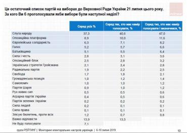 Чому рейтинг Гройсмана росте, а в Гриценка падає?