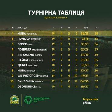"""Тернопільська """"Нива"""" знову очолила турнірну таблицю"""