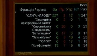 240 народних депутатів підтримали ринок землі в Україні