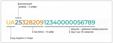 Сьогодні Україна повністю перейшла на використання міжнародного номера банківського рахунку IBAN