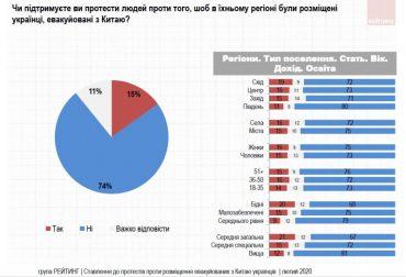 74% українців не підтримують протести щодо розміщення евакуйованих з Китаю