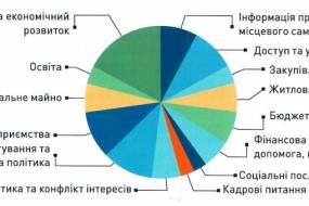 Як Трансперенсі Інтернешнл Україна оцінили комунальні підприємства Тернополя
