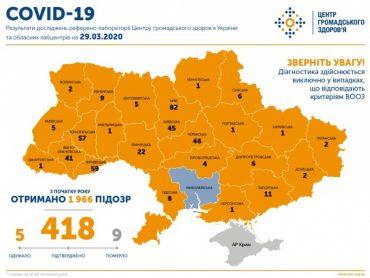 На Тернопільщині вже зареєстровано 57 випадків COVID-19