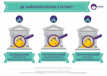 21% суддів першої інстанції у Тернопільської області є недоброчесними