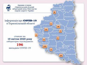 У Тернопільській області сьогодні зареєстровано аж 27 нових випадків COVID-19