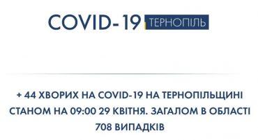 На Тернопільщині вже виявлено 708 хворих на коронавірус: сьогодні – 44