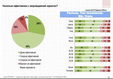 Україна на карантині: моніторинг суспільних настроїв