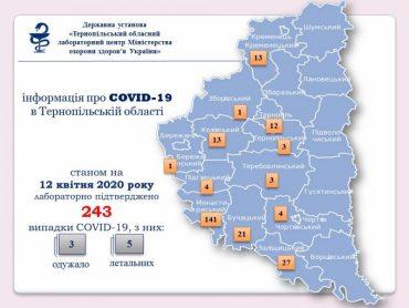 У Вербну неділю в Тернопільській області додалося 35 хворих на коронавірус
