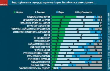 Емоції і поведінка українців на карантині: лише 8% почали частіше займатись сексом