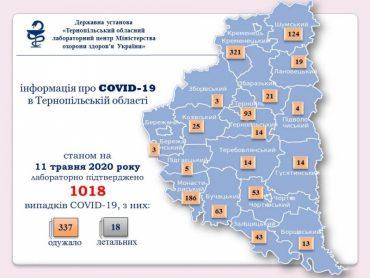 Сьогодні в Тернопільській області кількість хворих на коронавірус перетнула першу тисячу