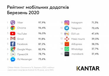 Viber – найпопулярніший мобільний додаток серед українців