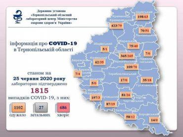 Сьогодні додалось ще 29 інфікованих COVID-19 в Тернопільській області