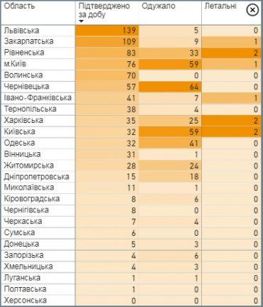 Львівщина і Закарпаття встановили антирекорд щодо інфікованих коронавірусом