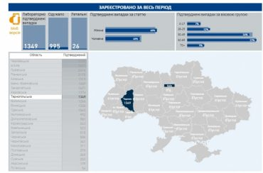 Епідемія коронавірусу продовжує шокувати: у Львівській області аж 125 хворих за добу