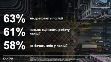 Реформа Авакова провалилась: більшість українців не довіряють поліції